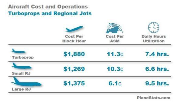 民航数说:美大型支线喷气客机每小时运营成本1375美元