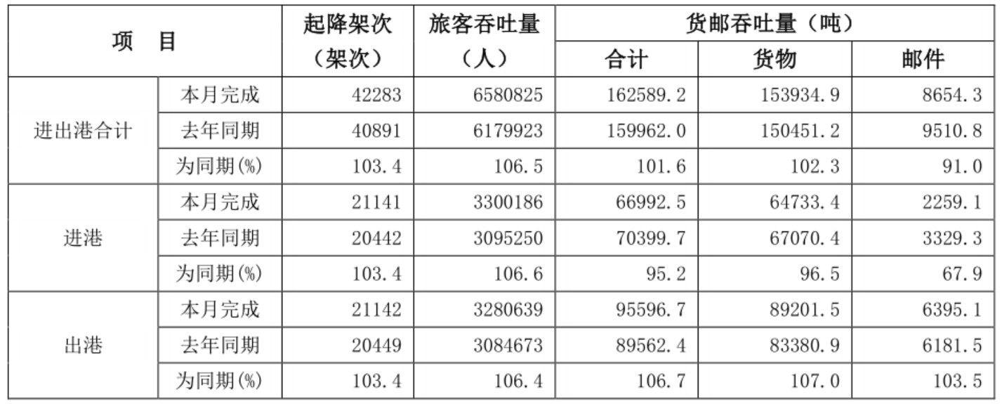 白云机场8月旅客吞吐量增6.5%至658万人次