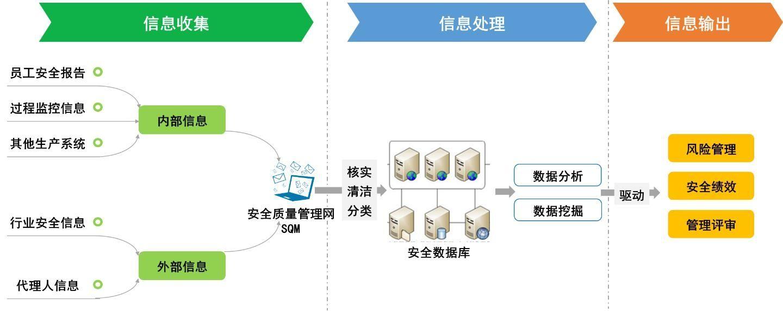 安全信息收集、处理和输出示意图