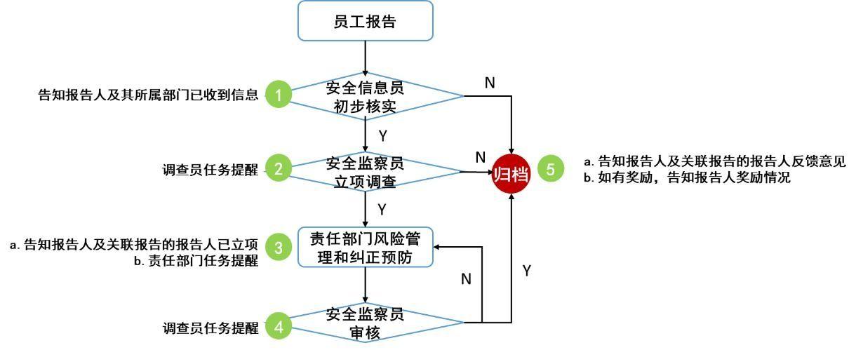 安全信息反馈节点流程图