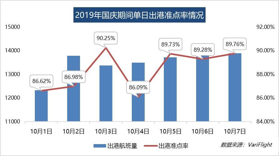 国庆民航出港直飞航班9.45万架次 大兴机场出港准点率达99.6%
