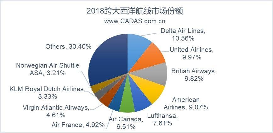 2018年跨大西洋航线市场航司份额