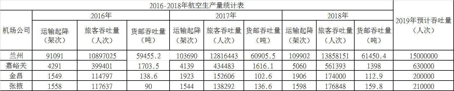 2016-2018年航空生产量统计表及2019年预计旅客吞吐量
