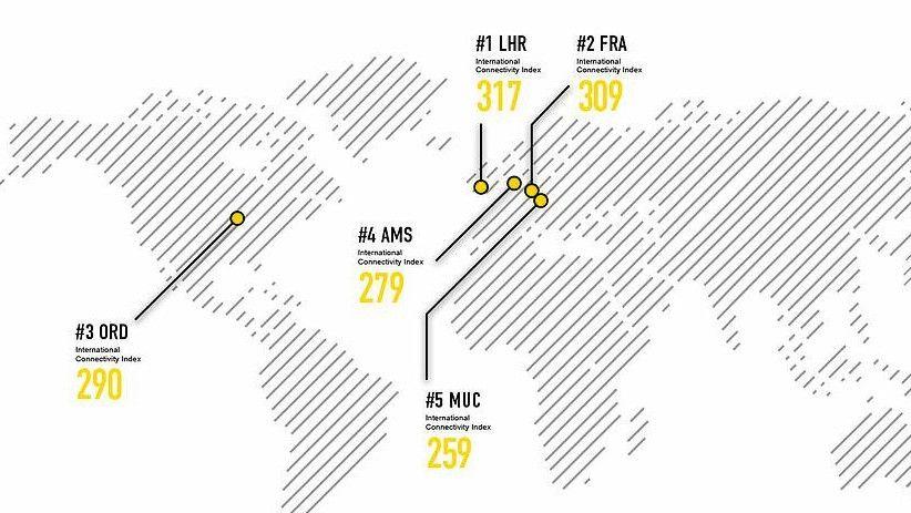 国际枢纽机场连通性大排名:香港位列第十