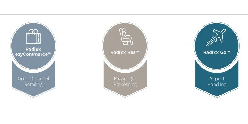 Sabre以1.1億美元收購航空零售平臺Radixx