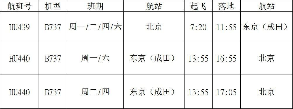 海南航空北京=东京(成田)航线时刻如下(时刻均为当地时间):