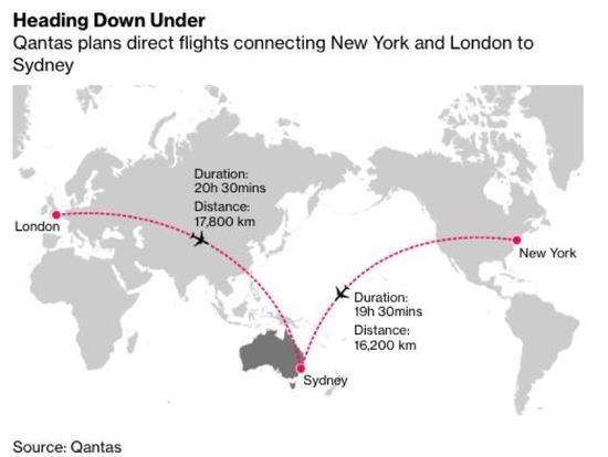 最长直飞航线冲击世界航空业