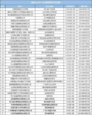 國內141航校達37家!北京雙悅通航獲頒141證