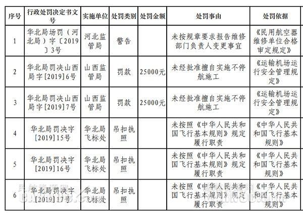 华北局:未按规定履行职责 3人被吊扣飞行执照