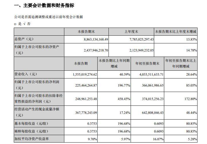华夏航空第三季度净利2.25亿元 同比增长196.77%