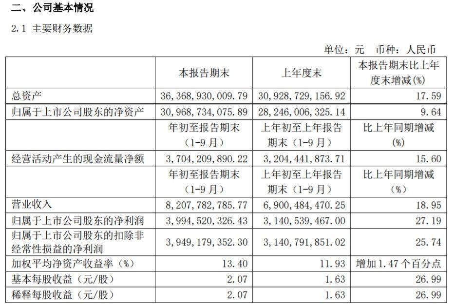上海机场:前三季度净利同比增27%