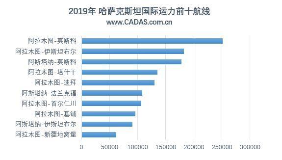 哈萨克斯坦航空市场运力前十航线(*2019年数据为1-10月)