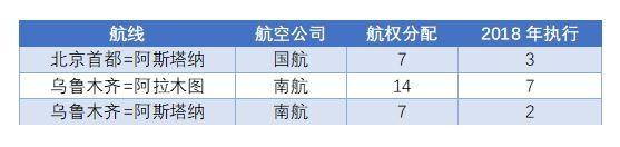 2018年中国航司在中哈航线航班执行情况
