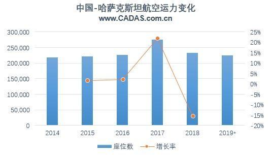 中哈航线运力变化(注:2019*为1-10月数据)