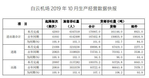 前10月白云机场吞吐量6086万人次 预计12月破七