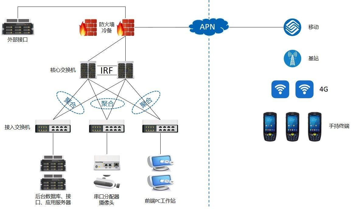 网络架构图