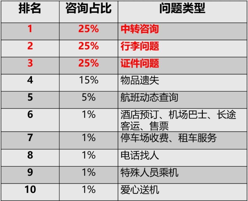 西安咸阳国际机场旅客问询业务主要问题