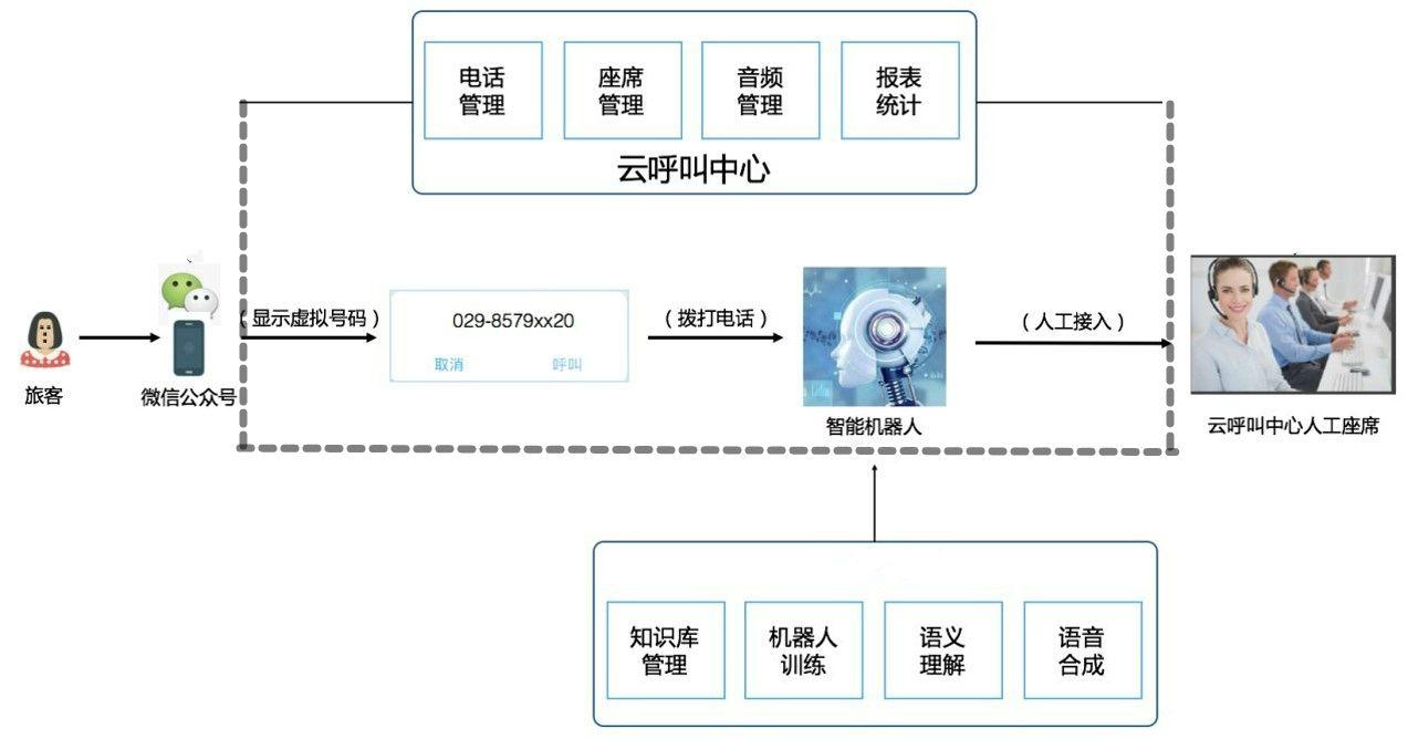 西安咸阳国际机场问询系统架构图