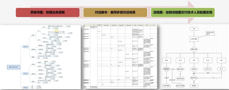 西安国际机场问讯系统静态知识库搭建过程