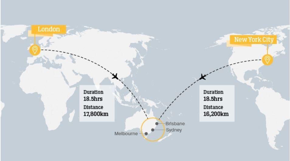 全程17750km!澳航伦敦直飞悉尼测试航班起飞