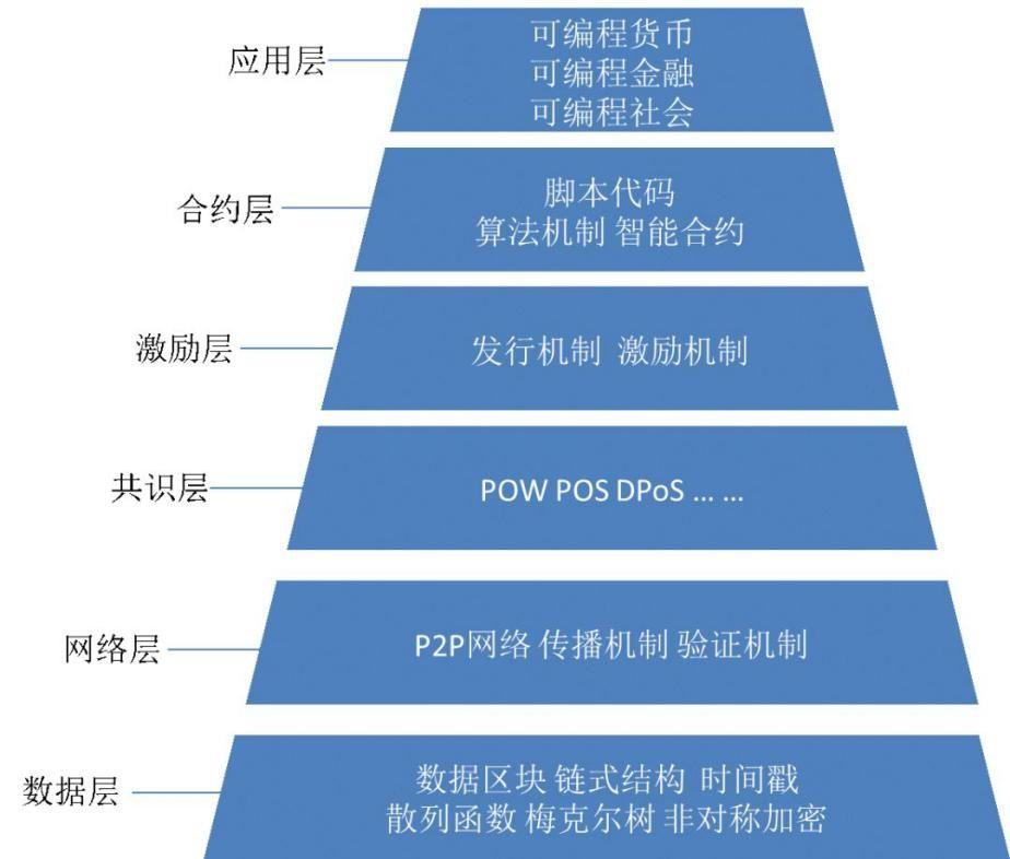 区块链的基本技术模型结构
