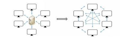 """传统数据库""""单中心""""与区块链的""""分布式"""""""