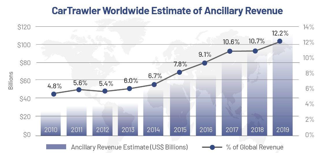 全球航司辅助收入走势图。来源:IdeaWorksCompany