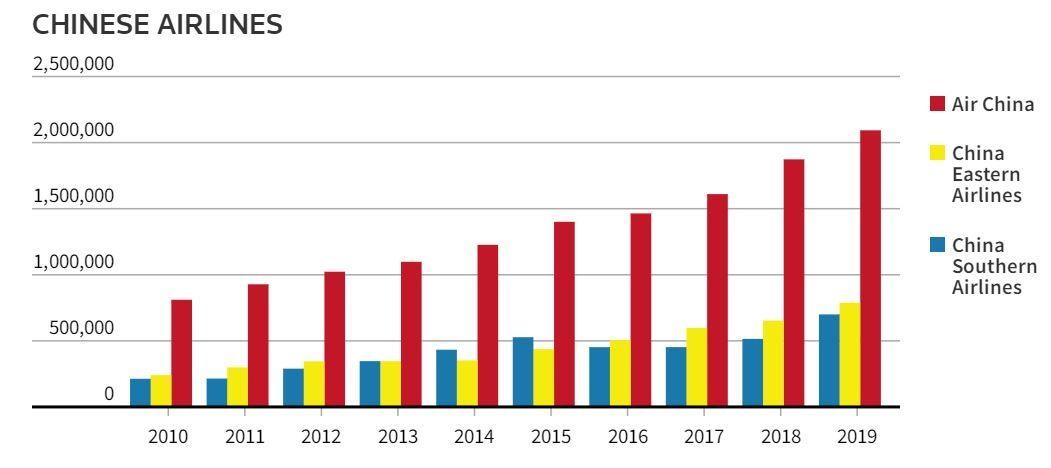 自2010年以来,国航、东航、南航在中欧航线上的运力增长情况