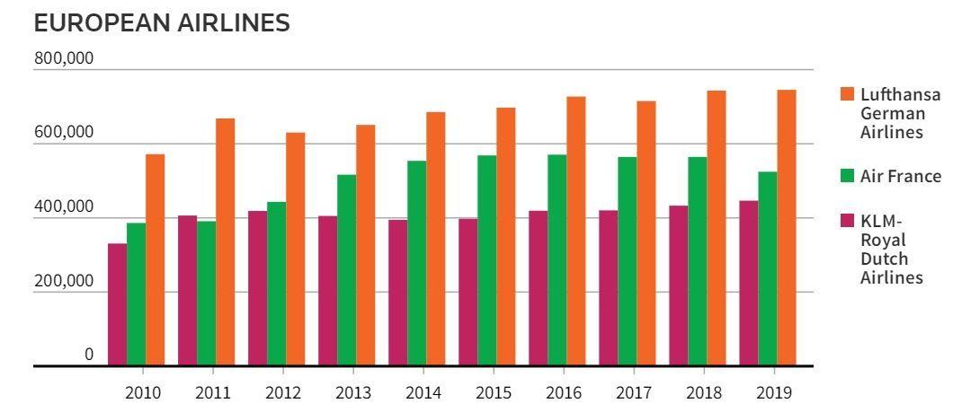 图:自2010年以来,汉莎航空、法国航空、荷航在中欧航线上的运力增长情况