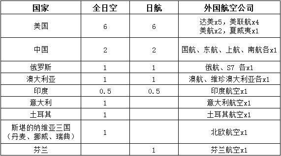 表格:羽田机场新航班时刻分配