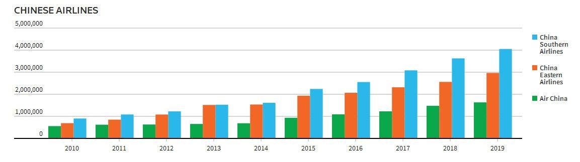 自2010年以来,国航、东航、南航在东南亚航线上的运力增长情况