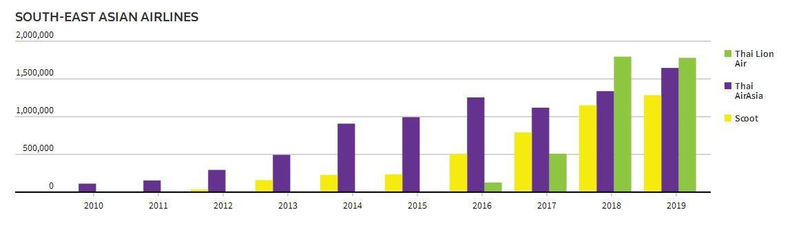 自2010年以来,泰国狮航、泰国亚航、酷航的运力增长情况