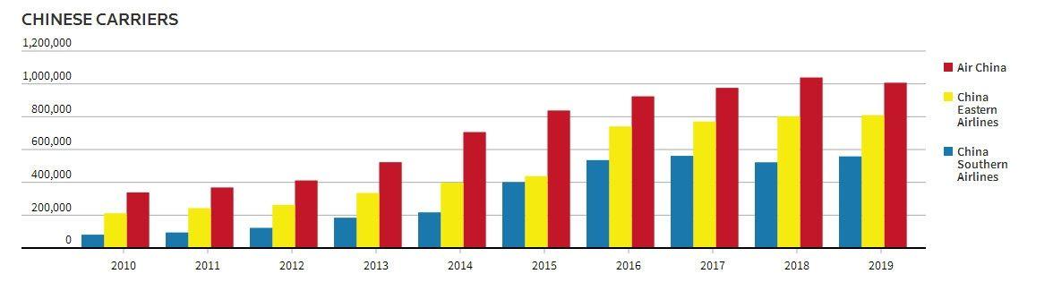 自2010年以来,国航、东航、南航在中美航线上的运力增长情况