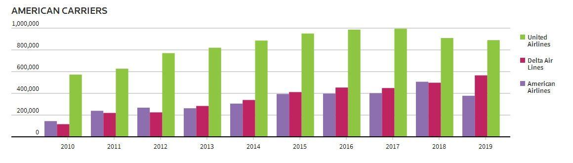 自2010年以来,美联航、达美航空、美国航空在中美航线上的运力增长情况