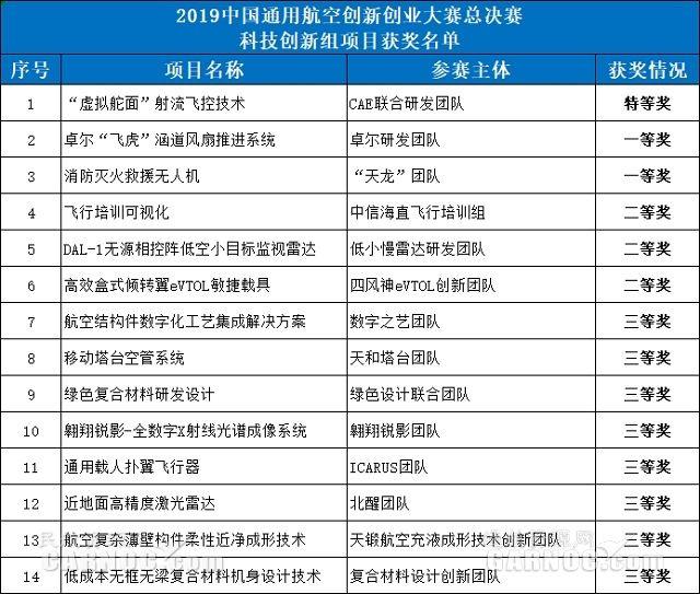 2019中国通用航空创新创业大赛