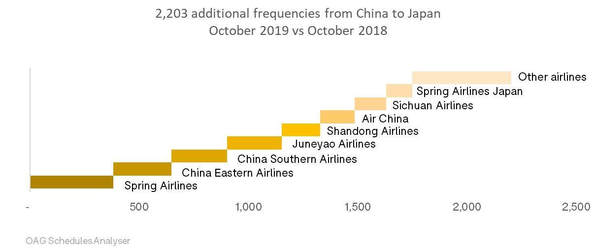 2019年10月与2018年10月相比,中国飞日航班量增加了2203架次