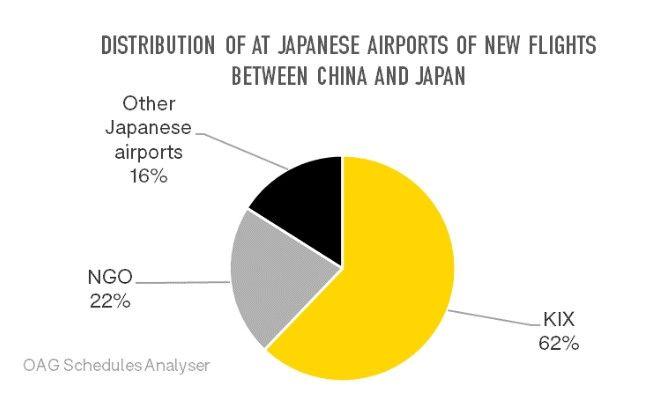 中日新增航班在日本机场的分布情况