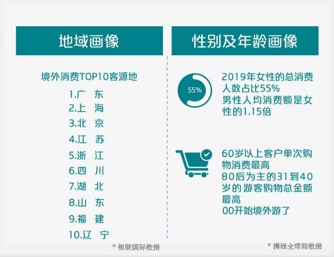中国游客出境游钱花哪?购物仍是主要消费形式