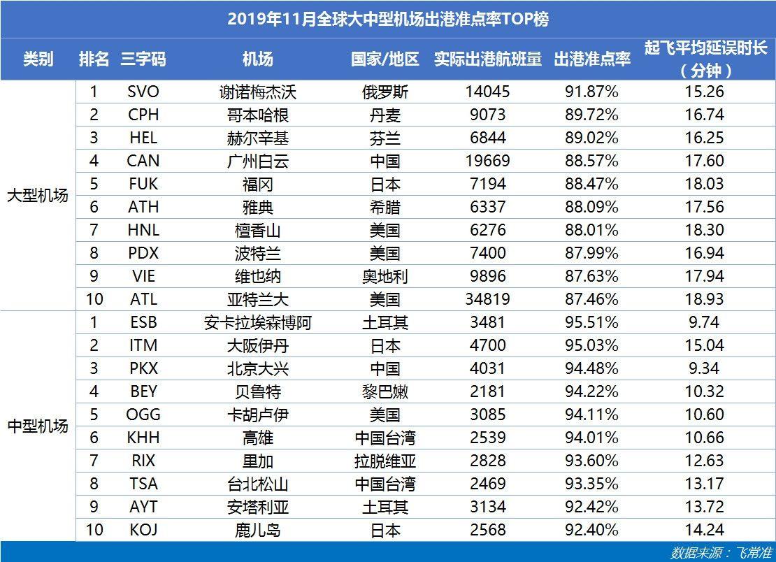 11月亚太大型机场准点TOP10:中国机场占8席 白云机场排第1