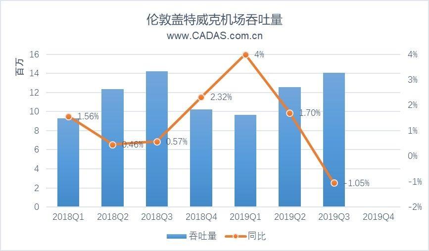 CADAS关注:航司破产后,盖特威克机场发展简析