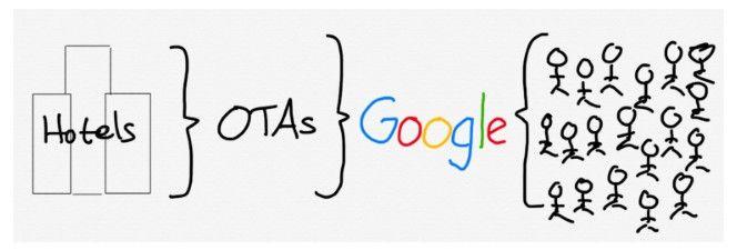 谷歌占据垄断地位,对OTA造成挤压