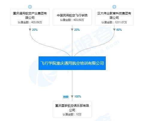 正大偉業入主重慶飛行學院占股60% 實控人是地產商