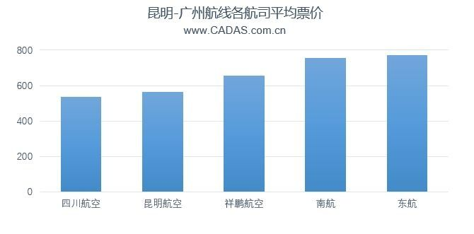 昆明-广州航线各航司平均票价