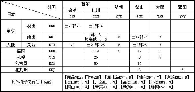 日韩航线航权分布表格