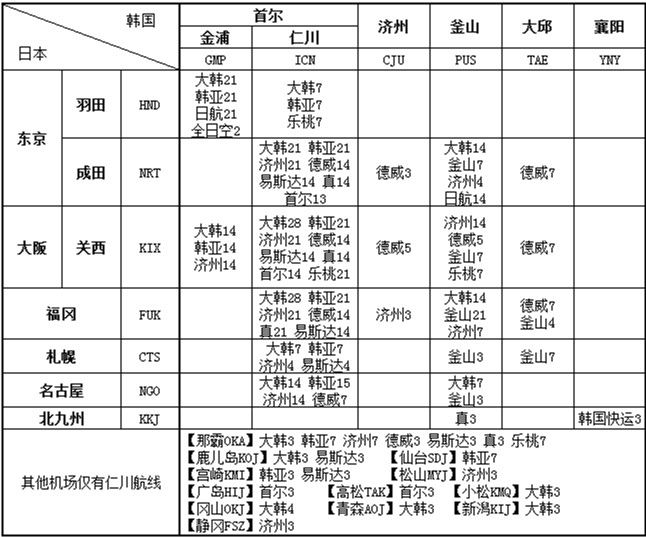 日韩航线各个公司分布表格
