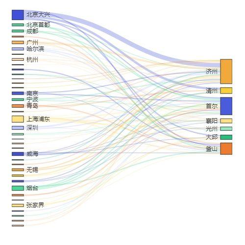中国韩国航权批复情况