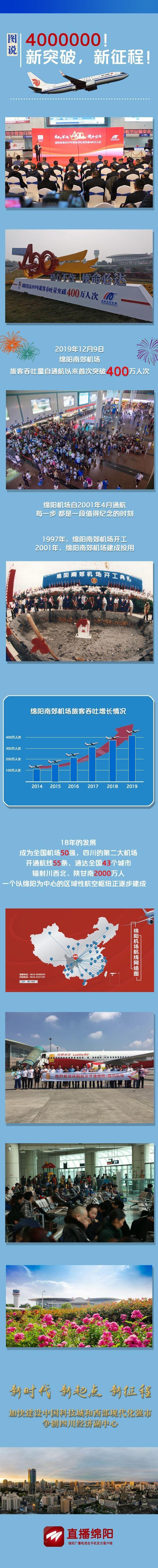 图片来源:绵阳广播电视台,记者:冯宝安,制图:谷镇祥