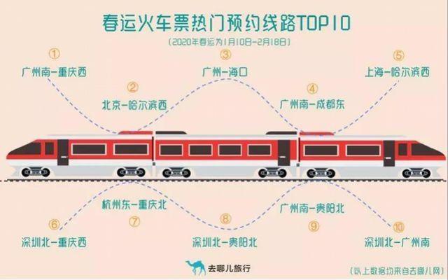去哪儿网数据显示2020年春运火车票预订热门线路Top10