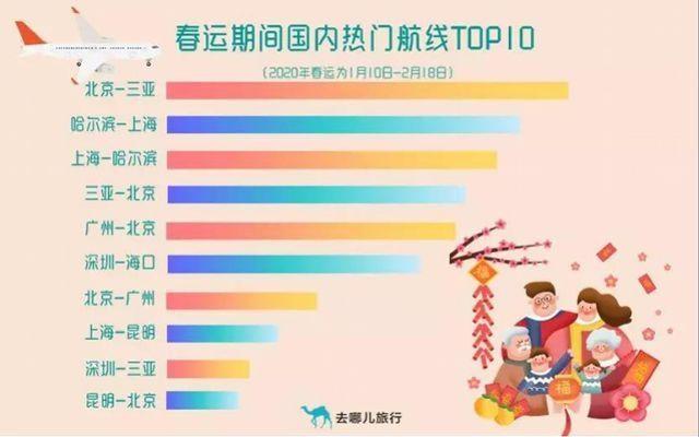 春运热门航线TOP10