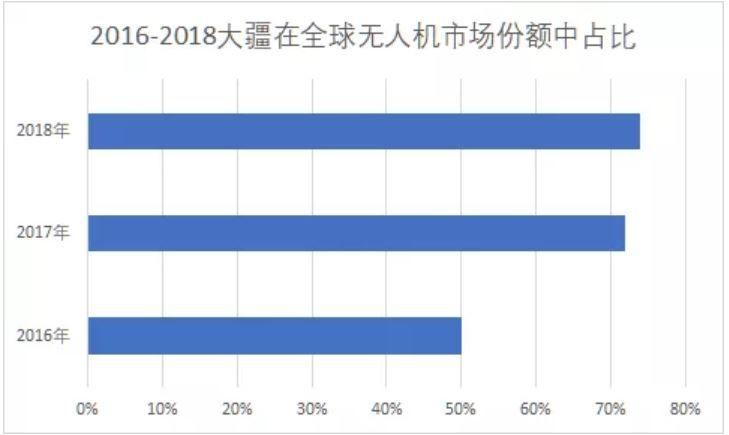 2018年大疆是所有价位上无人机购买的主导品牌